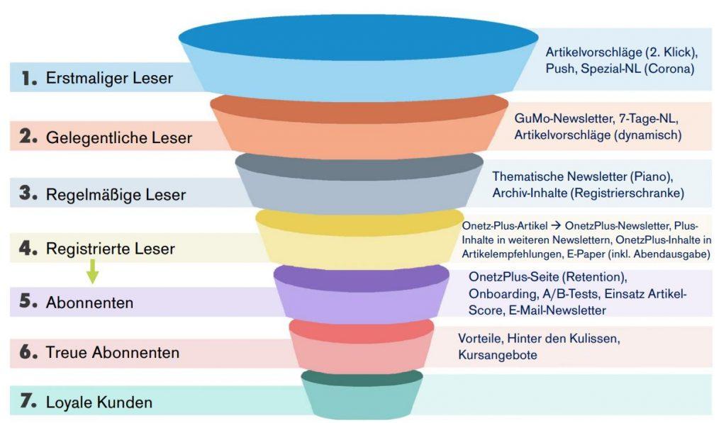 Bild eines Trichters zur Veranschaulichung der OnetzPlus Customer Journey